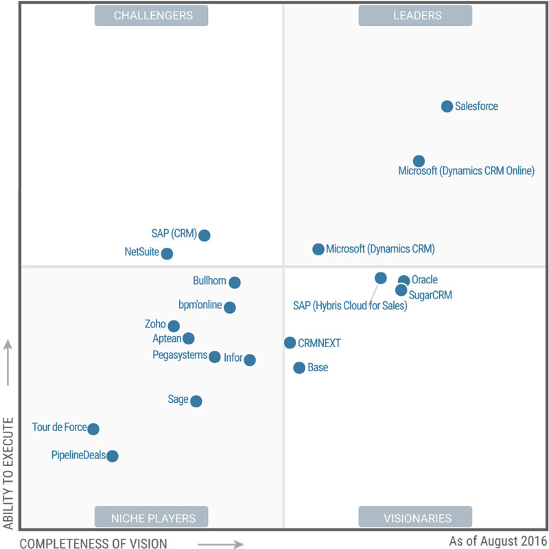 "SugarCRM is named as ""Visionary"" in the Gartner Magic Quadrant for Sales Force Automation."